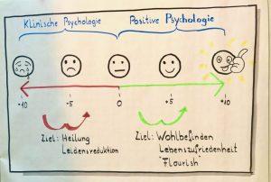 """Positive Psychologie… willst du berufliches Wachstum, bringe die Menschen zum """"Aufblühen""""."""